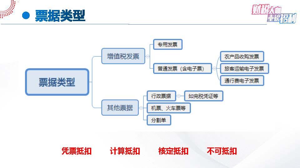 【6-4】手把手教您全盘账——案例解析一般纳税人进项税7大典型问题(1)_页面_05.jpg